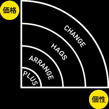 価格と個性をもっと身近に!リノベ不動産|上野御徒町店のリノベーションメニュー